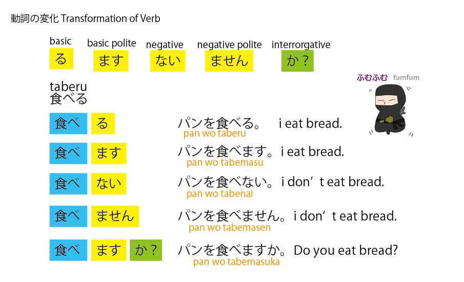 transformation of verb 動詞の変化