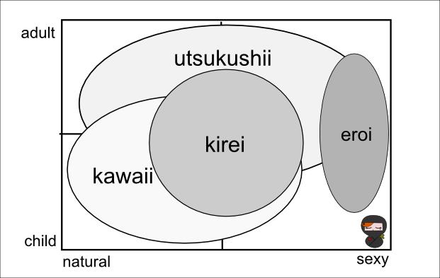 Kawaii Vs Kirei Vs Utsukushii Á²ã'‰ãŒãªå¿è€… Hiragananinja