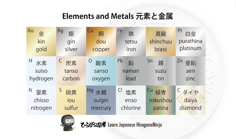 Elements and metals in Japanese